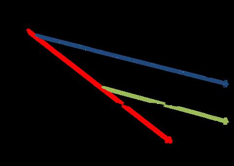 緑内障の視野減少率