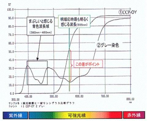 分光透過率曲線